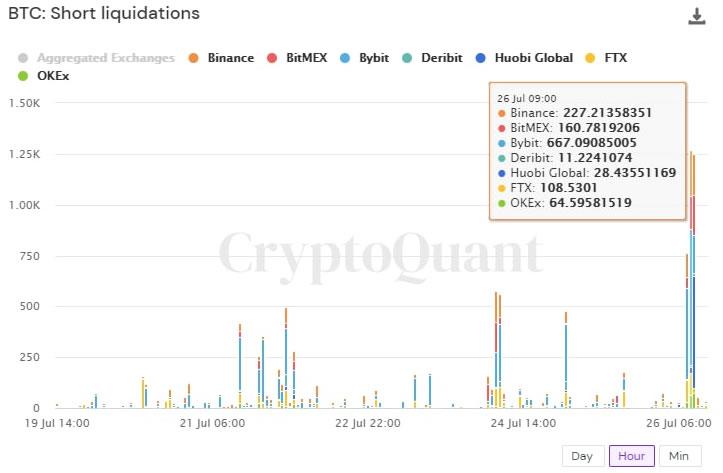 Bitcoin Short Liquidations