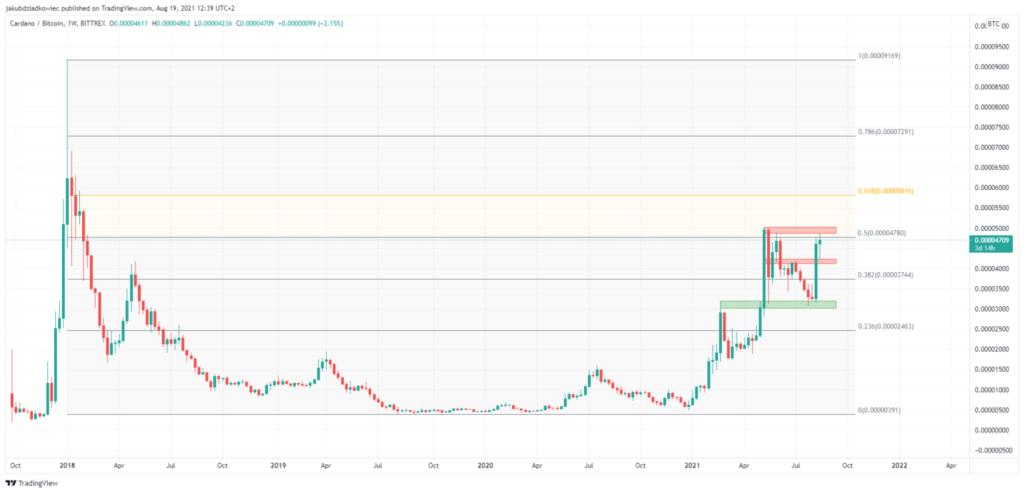 Cardano Bitcoin Preis Chart