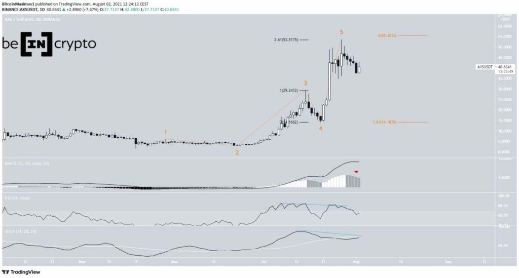 AXS Preis Kurs Chart 03.08.2021
