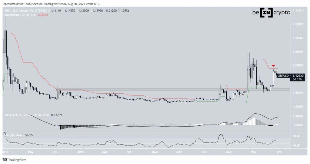 XRP USD Ripple Kurs Preis Chart