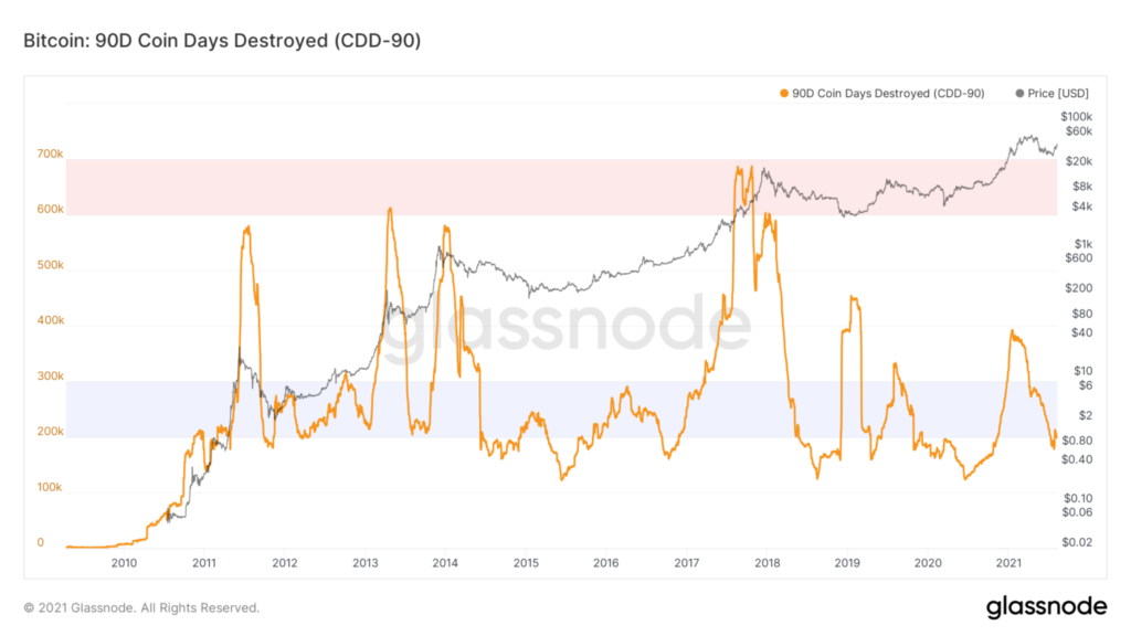 glassnode-studio bitcoin-90-d-coin-days-destroyed-cdd-90