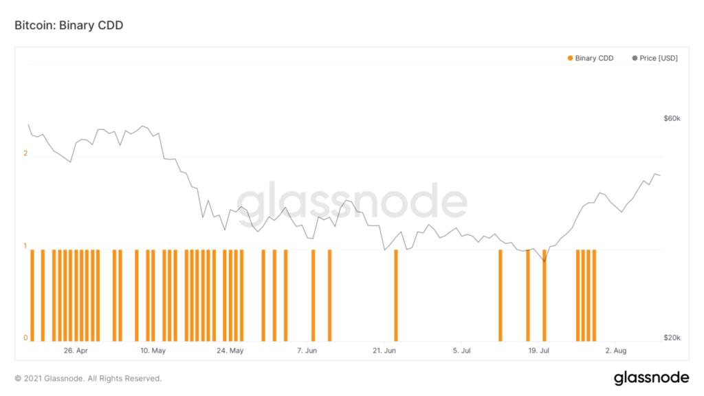 glassnode-studio bitcoin-binary-cdd