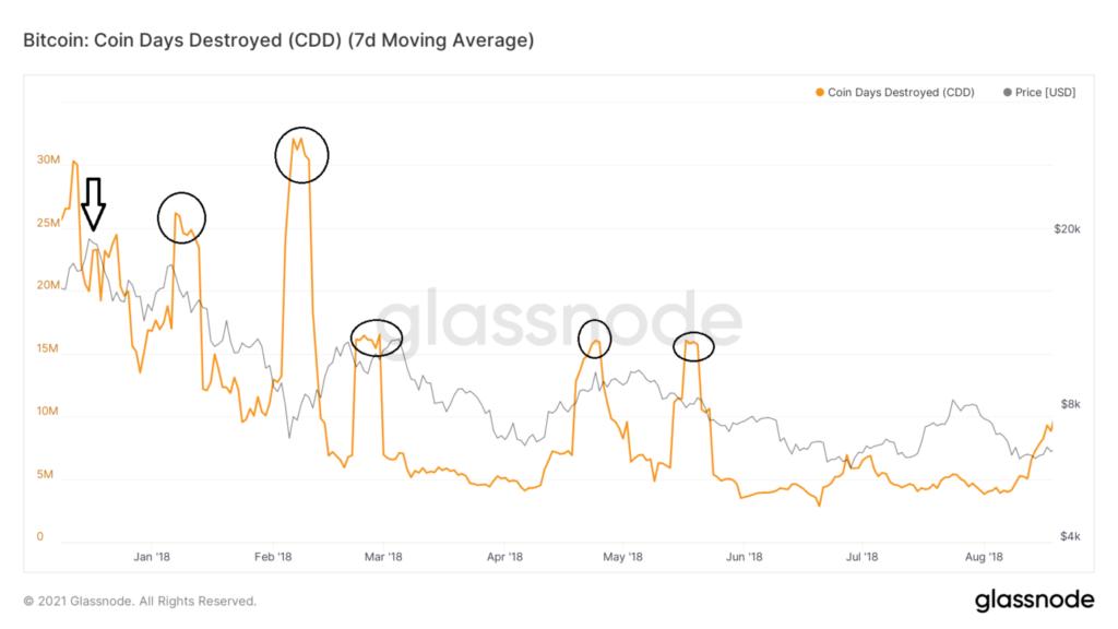 glassnode-studio bitcoin-coin-days-destroyed-cdd-7-d-moving-average