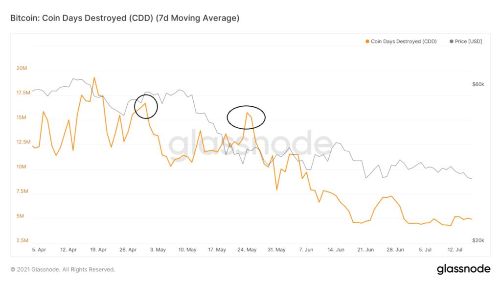 glassnode-studio bitcoin-coin-days-destroyed-cdd-7-d-moving-average-2
