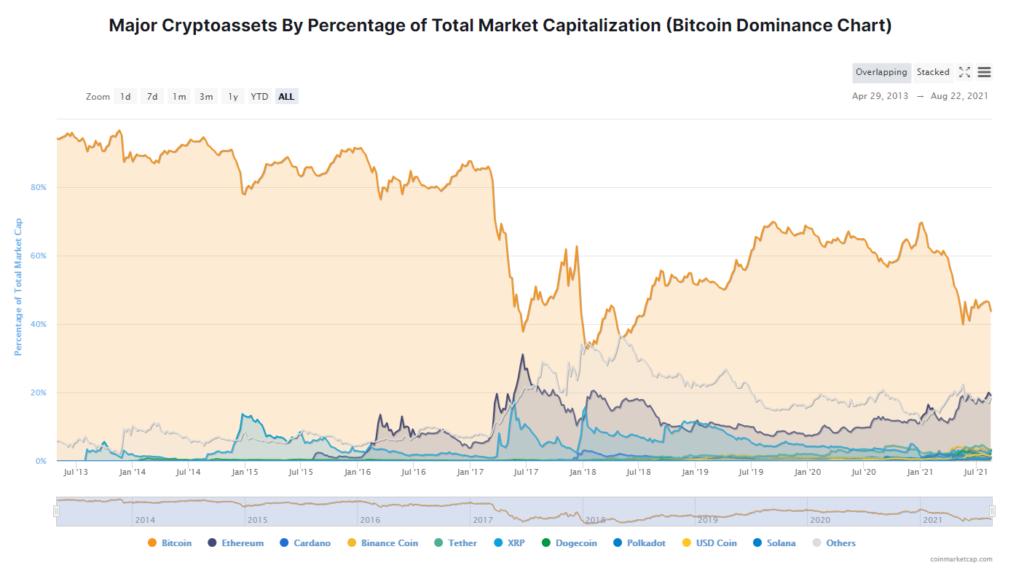 Bitcoin Market Capping vs Altcoins