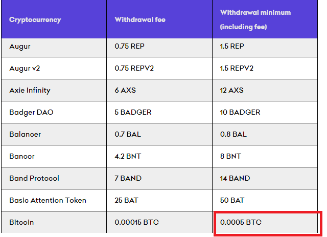 Bitcoin transaction costs Kraken