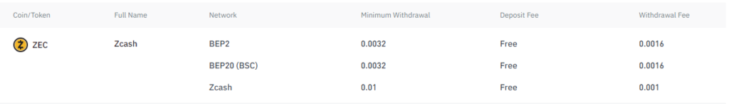 Zcash transaction fees ZEC Binance