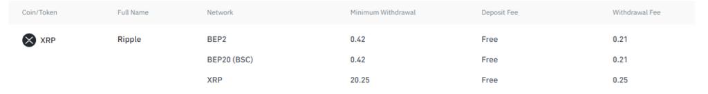 XRP transaction fees Ripple Binance