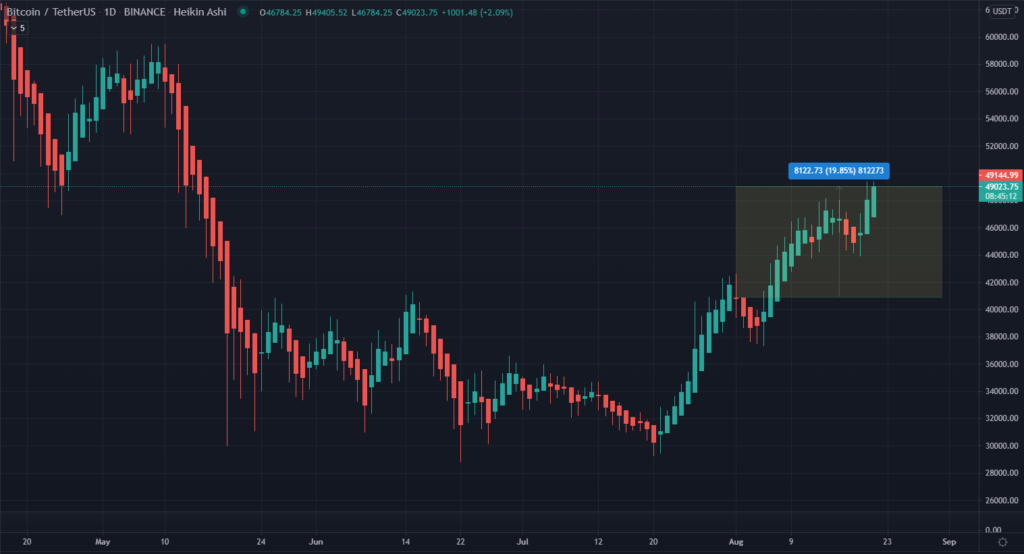 Bitcoin price course BTC chart 08/22/2021