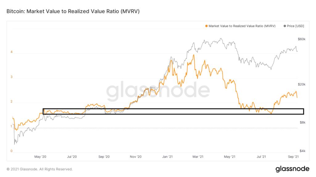 glassnode studio bitcoin-market-value-to-realized-value-ratio mvrv