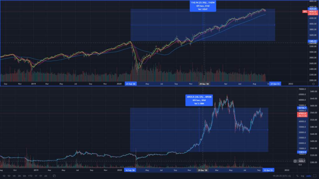 SP 500 vs Bitcoin