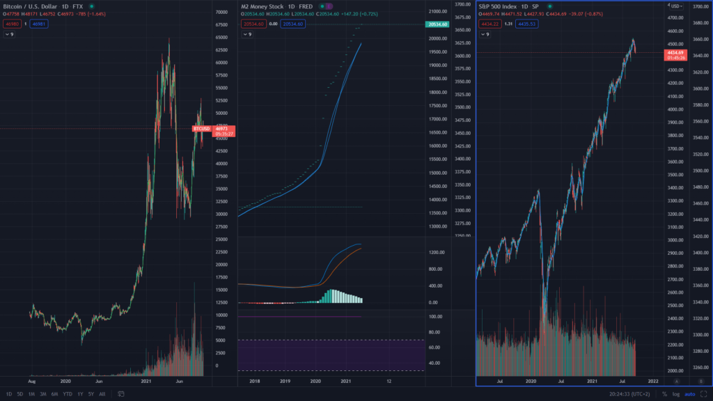 SP 500 vs Bitcoin vs Geldmenge