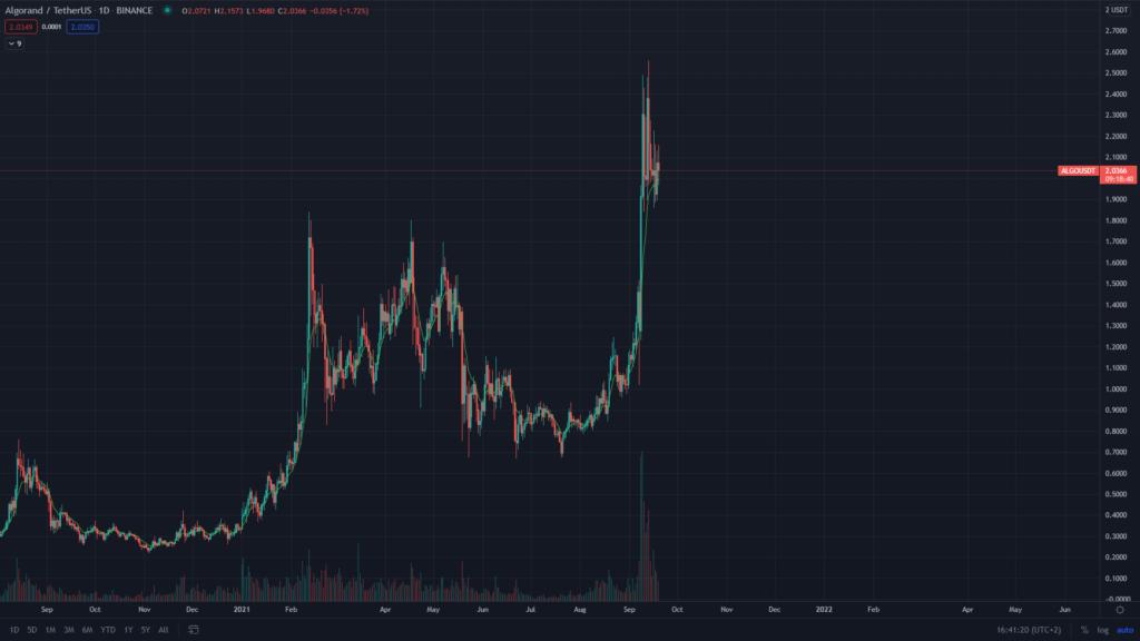 Algorandt ALGO USDT Preis Kurs Chart Tradingview