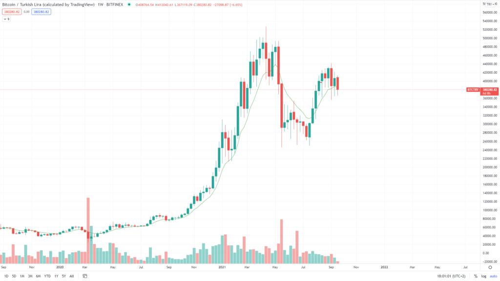 Bitcoin vs Lyra