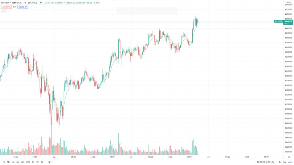 Bitcoin Kurs Twitter News